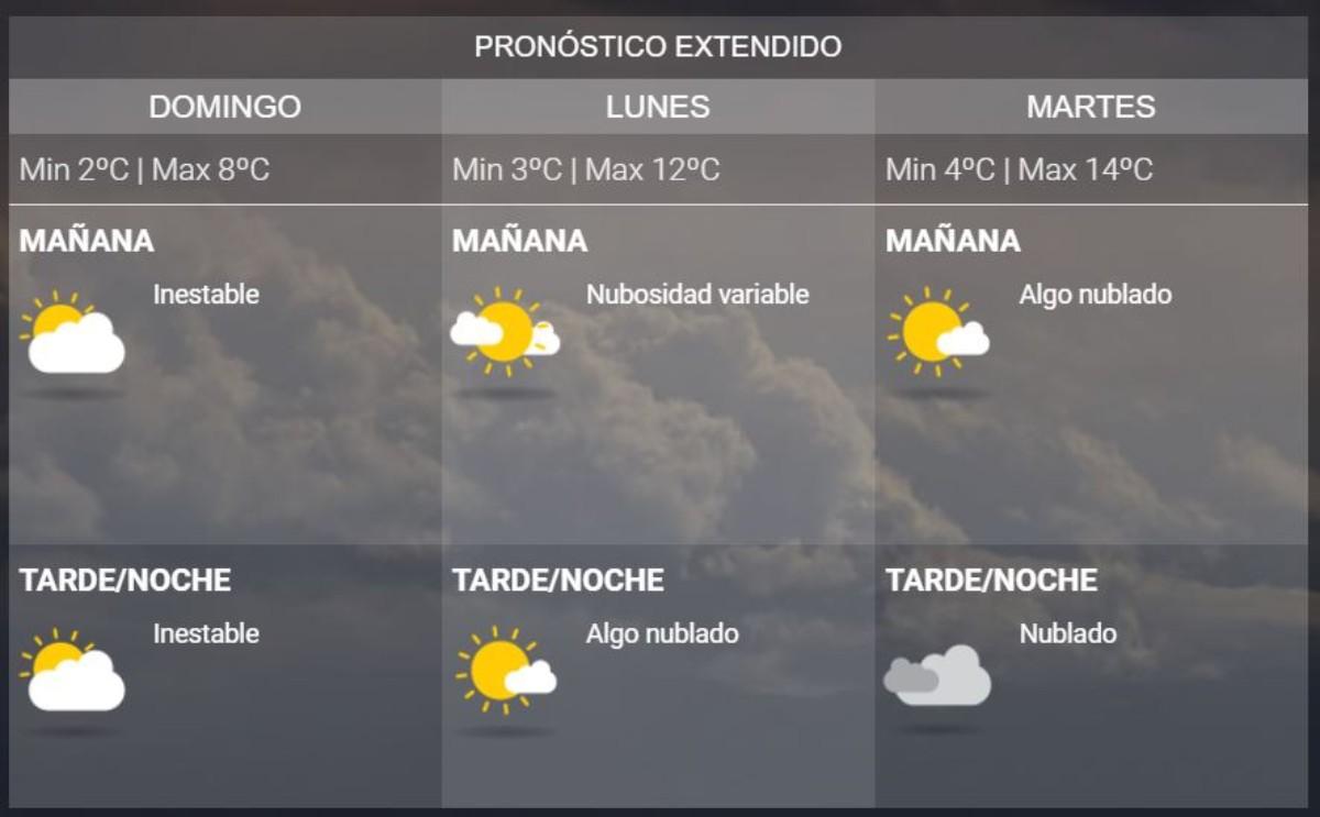 El frío da un respiro la tarde de este miércoles — El tiempo