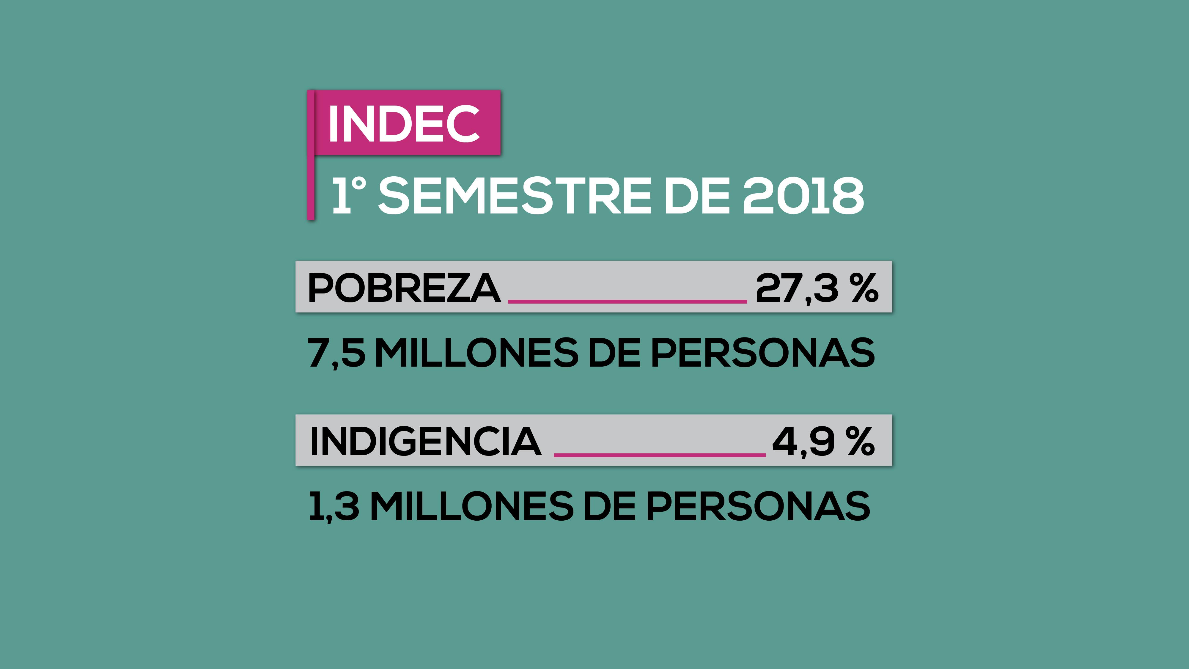 La pobreza aumentó y afecta al 27,3% de la población - Economía